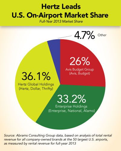 CarRental Market Share